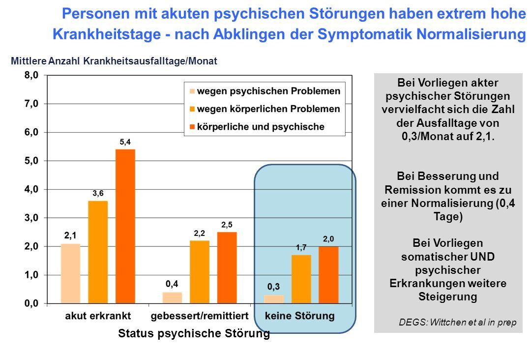 Mittlere Anzahl Krankheitsausfalltage/Monat Personen mit akuten psychischen Störungen haben extrem hohe Krankheitstage - nach Abklingen der Symptomati