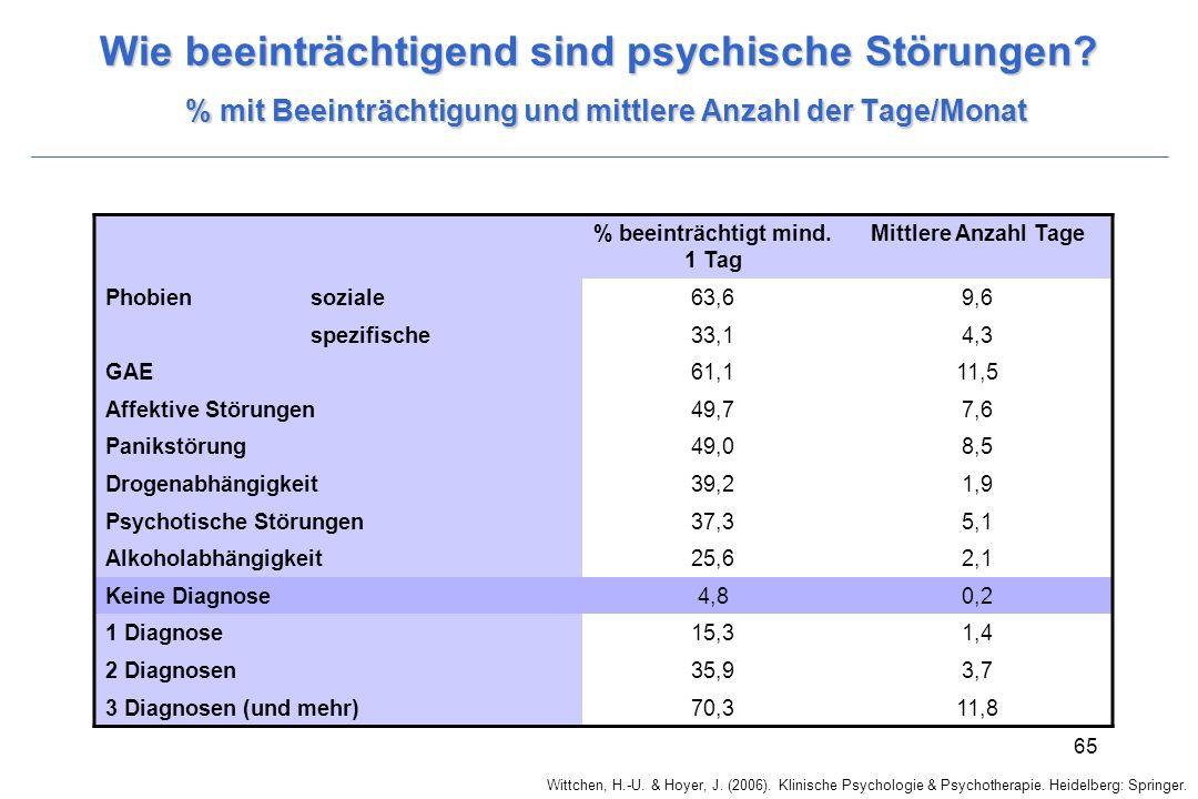 Wittchen, H.-U. & Hoyer, J. (2006). Klinische Psychologie & Psychotherapie. Heidelberg: Springer. 65 Wie beeinträchtigend sind psychische Störungen? %