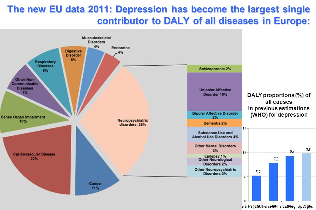 Wittchen, H.-U. & Hoyer, J. (2006). Klinische Psychologie & Psychotherapie. Heidelberg: Springer. The new EU data 2011: Depression has become the larg