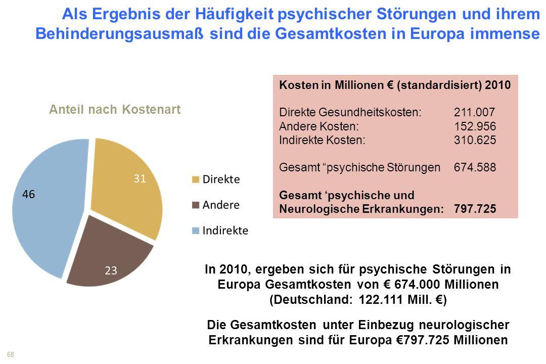 In 2010, ergeben sich für psychische Störungen in Europa Gesamtkosten von € 674.000 Millionen (Deutschland: 122.111 Mill. €) Die Gesamtkosten unter Ei
