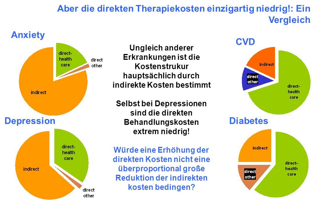 DepressionDiabetes CVD Aber die direkten Therapiekosten einzigartig niedrig!: Ein Vergleich Anxiety Ungleich anderer Erkrankungen ist die Kostenstruku