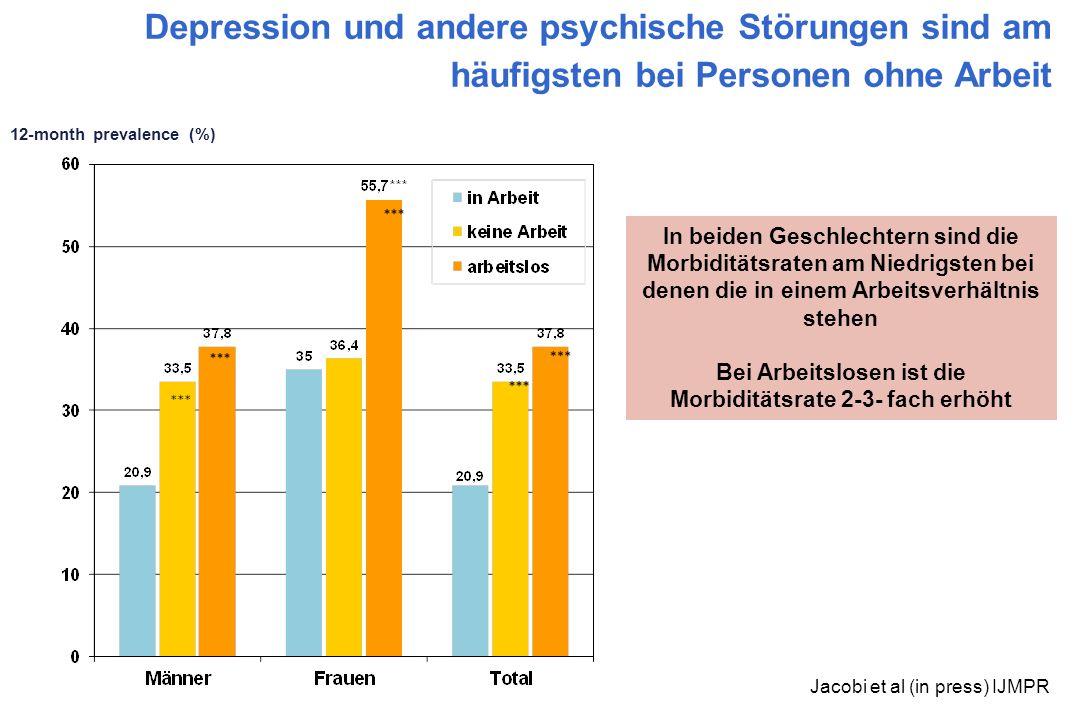 Depression und andere psychische Störungen sind am häufigsten bei Personen ohne Arbeit 12-month prevalence (%) Jacobi et al (in press) IJMPR In beiden