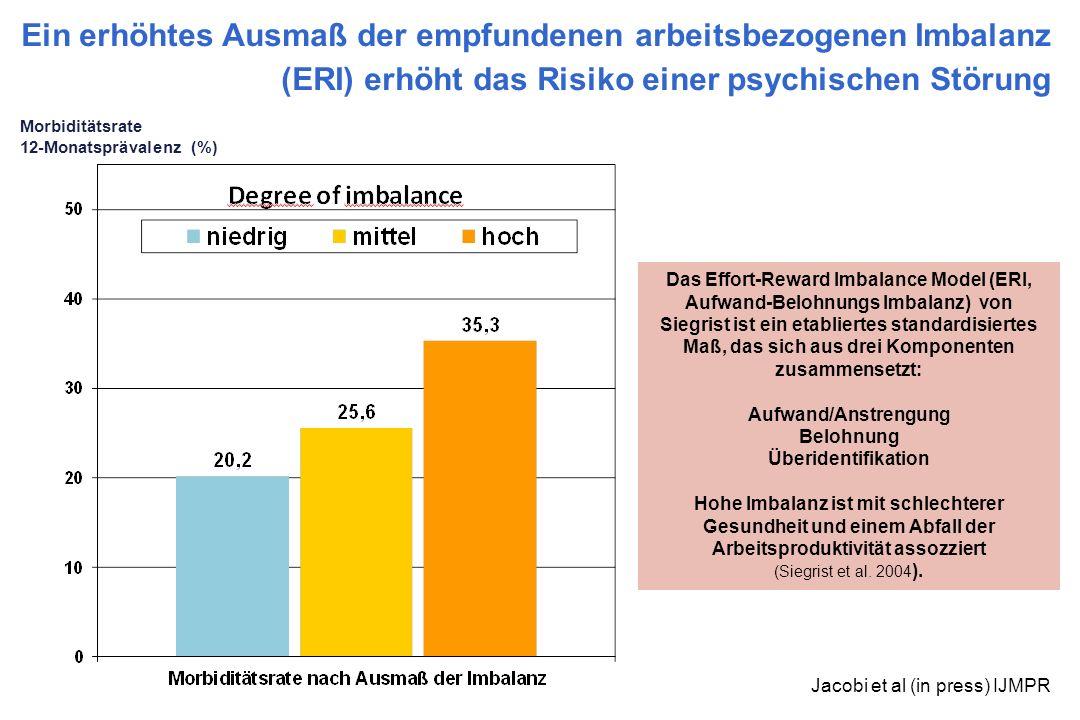 Ein erhöhtes Ausmaß der empfundenen arbeitsbezogenen Imbalanz (ERI) erhöht das Risiko einer psychischen Störung Morbiditätsrate 12-Monatsprävalenz (%)