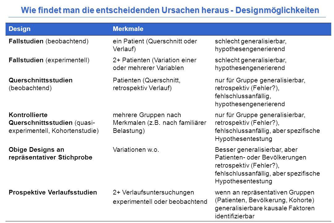 Wittchen, H.-U. & Hoyer, J. (2006). Klinische Psychologie & Psychotherapie. Heidelberg: Springer. 9 Wie findet man die entscheidenden Ursachen heraus