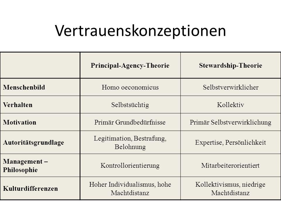 Vertrauenskonzeptionen Principal-Agency-TheorieStewardship-Theorie MenschenbildHomo oeconomicusSelbstverwirklicher VerhaltenSelbstsüchtigKollektiv Mot