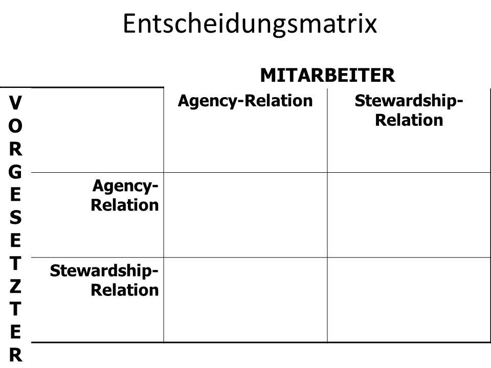 Entscheidungsmatrix Agency-RelationStewardship- Relation Agency- Relation Stewardship- Relation MITARBEITER VORGESETZTERVORGESETZTER