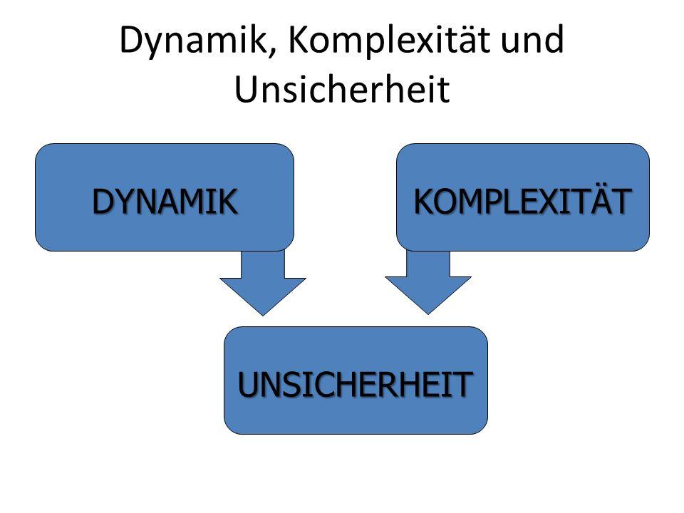 Dynamik, Komplexität und Unsicherheit DYNAMIKKOMPLEXITÄT UNSICHERHEIT