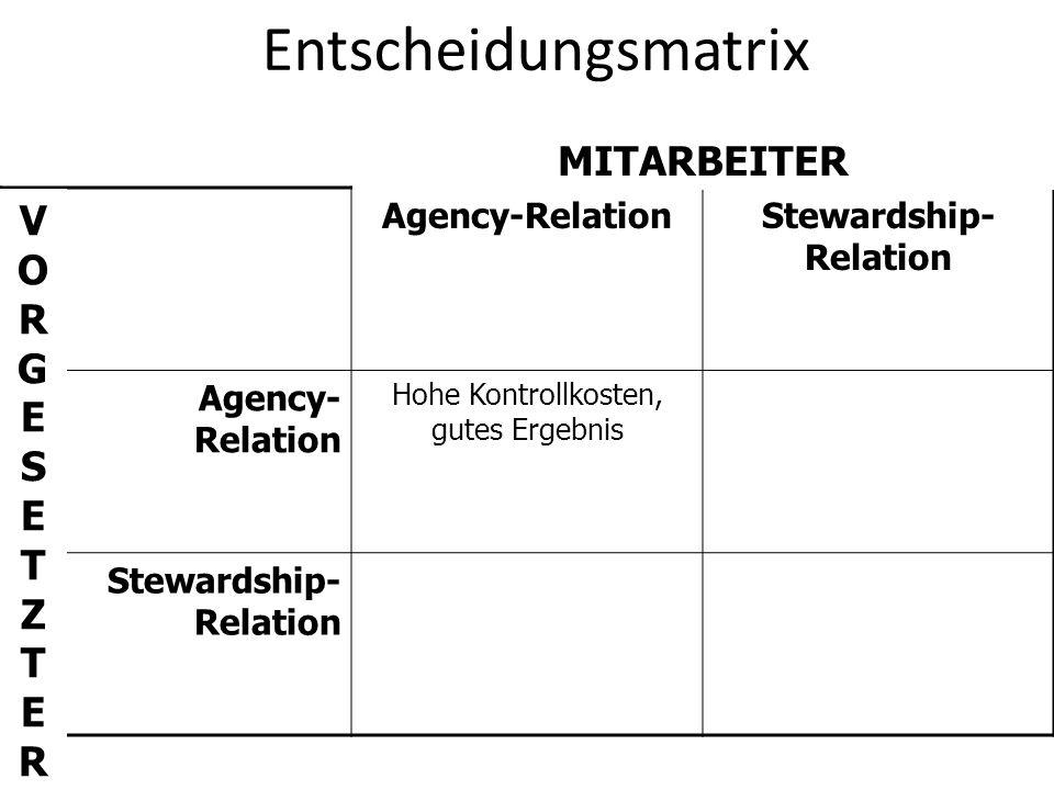 Entscheidungsmatrix Agency-RelationStewardship- Relation Agency- Relation Hohe Kontrollkosten, gutes Ergebnis Stewardship- Relation MITARBEITER VORGES