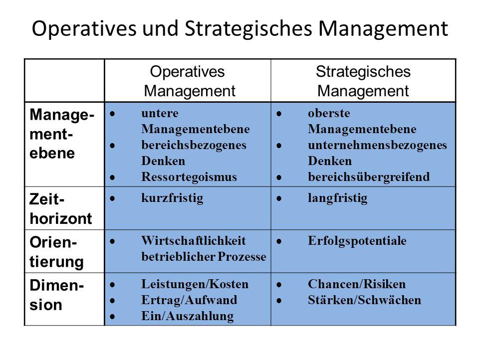 Operatives und Strategisches Management Operatives Management Strategisches Management Manage- ment- ebene  untere Managementebene  bereichsbezogene
