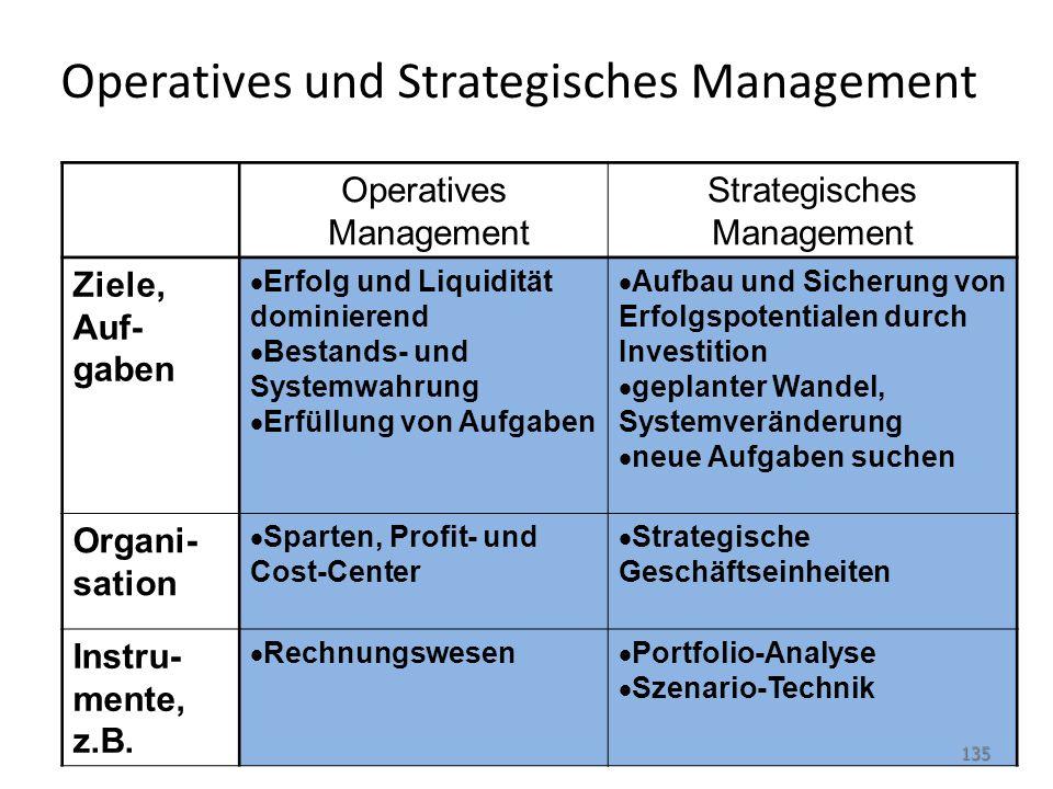 Operatives und Strategisches Management Operatives Management Strategisches Management Ziele, Auf- gaben  Erfolg und Liquidität dominierend  Bestand