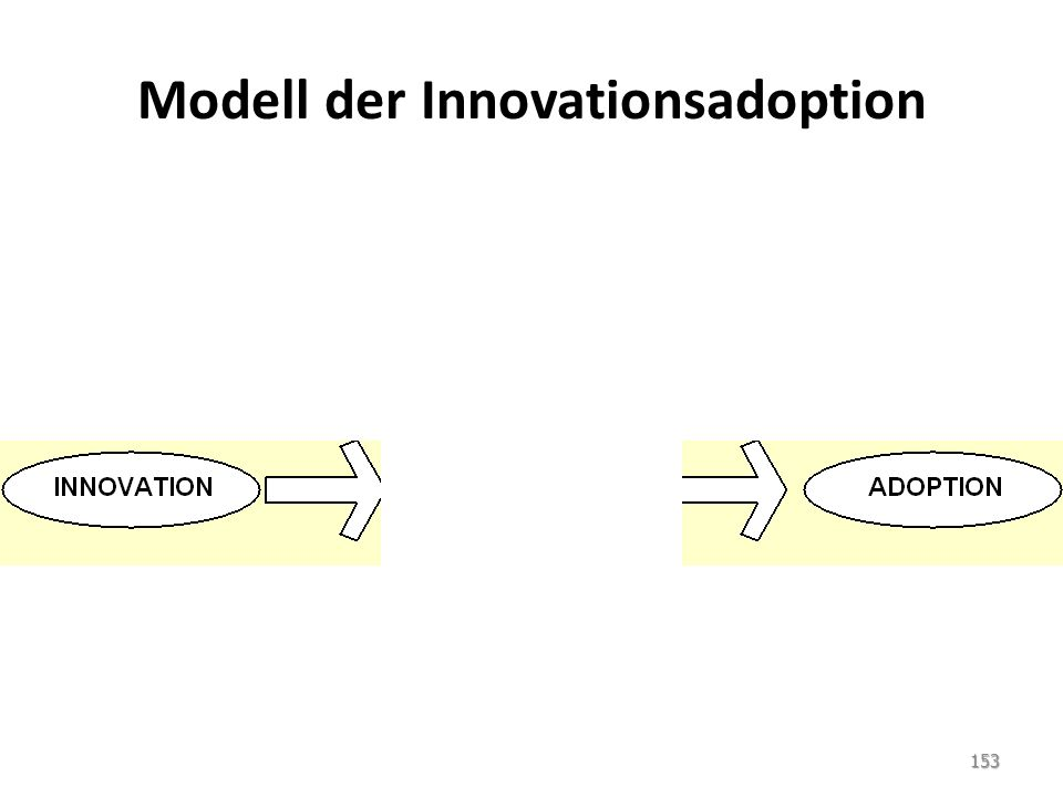 Modell der Innovationsadoption 153