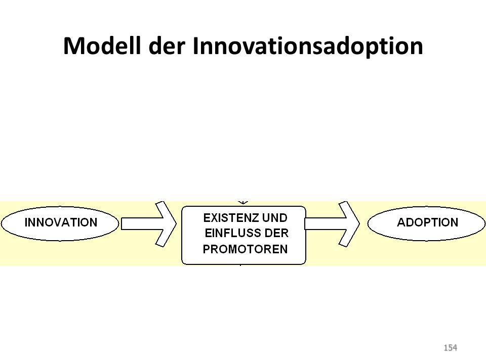 Modell der Innovationsadoption 154