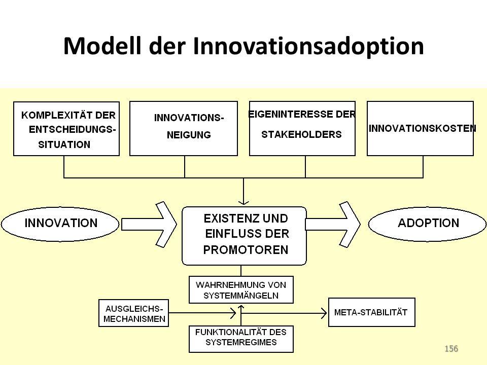 Modell der Innovationsadoption 156
