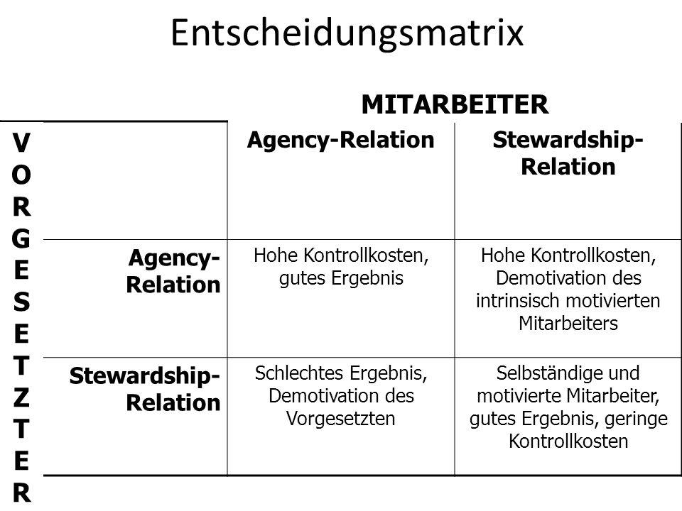 Entscheidungsmatrix Agency-RelationStewardship- Relation Agency- Relation Hohe Kontrollkosten, gutes Ergebnis Hohe Kontrollkosten, Demotivation des in