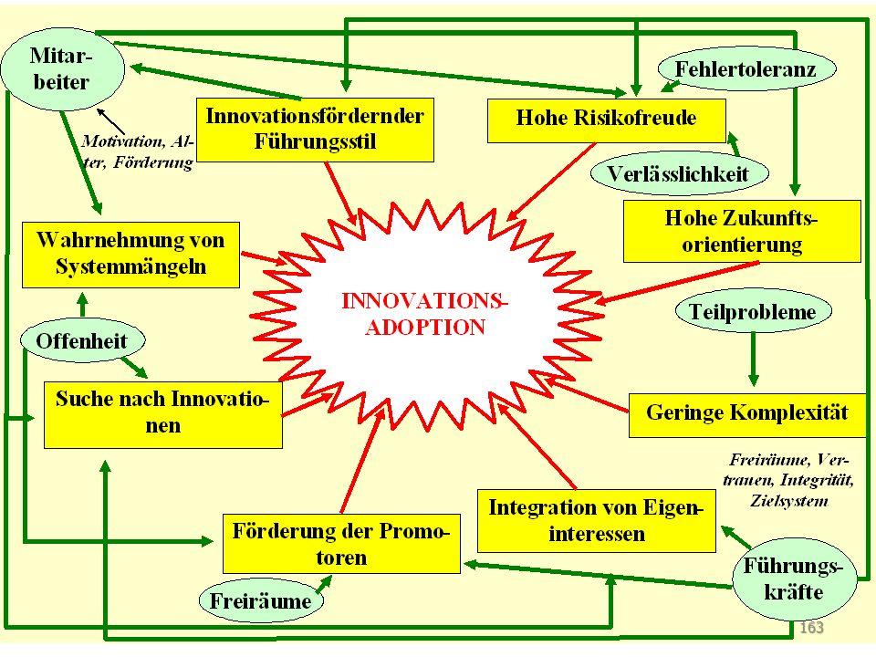 Zusammenfassung: Innovationskultur 163