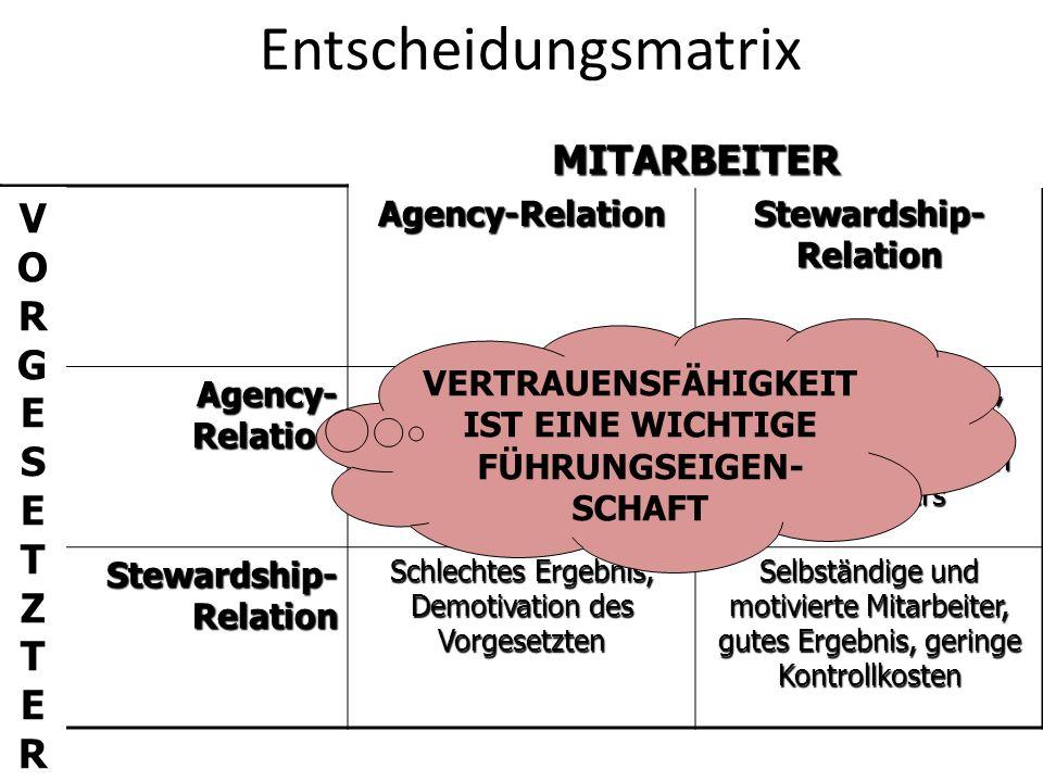 EntscheidungsmatrixAgency-Relation Stewardship- Relation Agency- Relation Agency- Relation Hohe Kontrollkosten, gutes Ergebnis Hohe Kontrollkosten, De