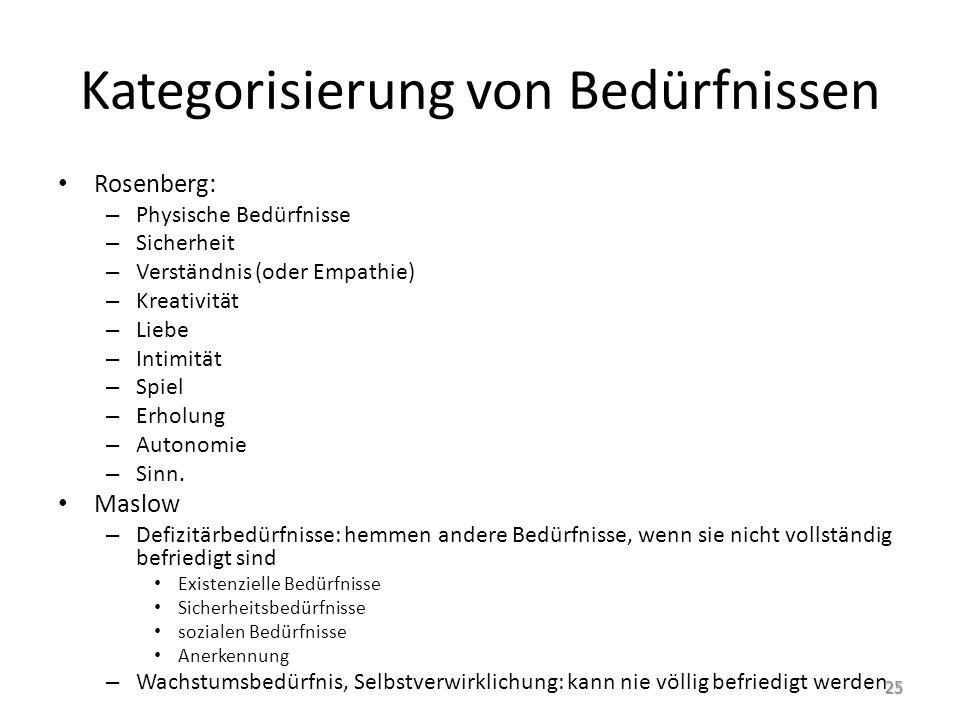 Kategorisierung von Bedürfnissen Rosenberg: – Physische Bedürfnisse – Sicherheit – Verständnis (oder Empathie) – Kreativität – Liebe – Intimität – Spi