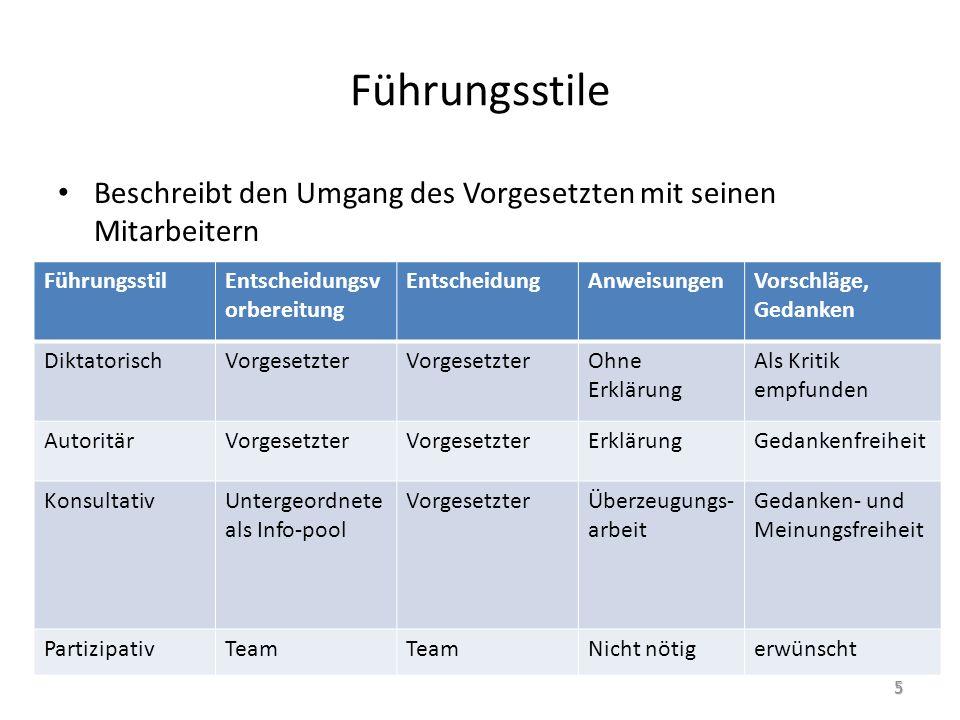Operatives und Strategisches Mgt.