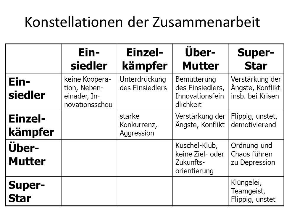 Konstellationen der Zusammenarbeit Ein- siedler Einzel- kämpfer Über- Mutter Super- Star Ein- siedler keine Koopera- tion, Neben- einader, In- novatio