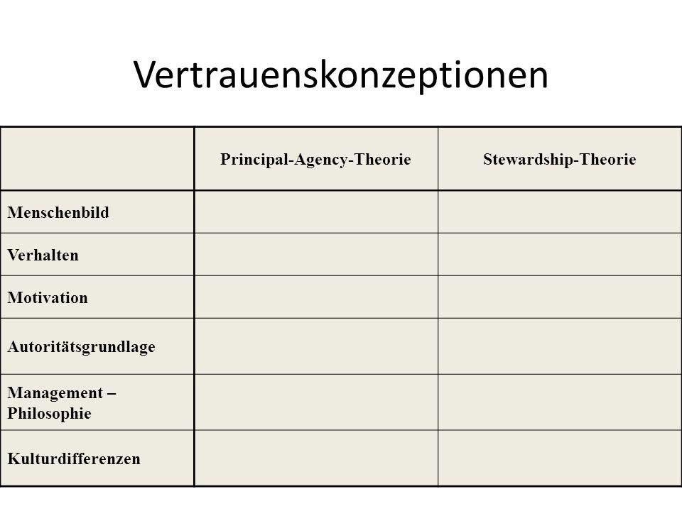 Vertrauenskonzeptionen Principal-Agency-TheorieStewardship-Theorie Menschenbild Verhalten Motivation Autoritätsgrundlage Management – Philosophie Kult