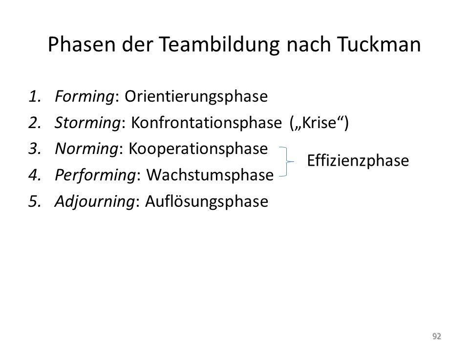 """Phasen der Teambildung nach Tuckman 1.Forming: Orientierungsphase 2.Storming: Konfrontationsphase (""""Krise"""") 3.Norming: Kooperationsphase 4.Performing:"""