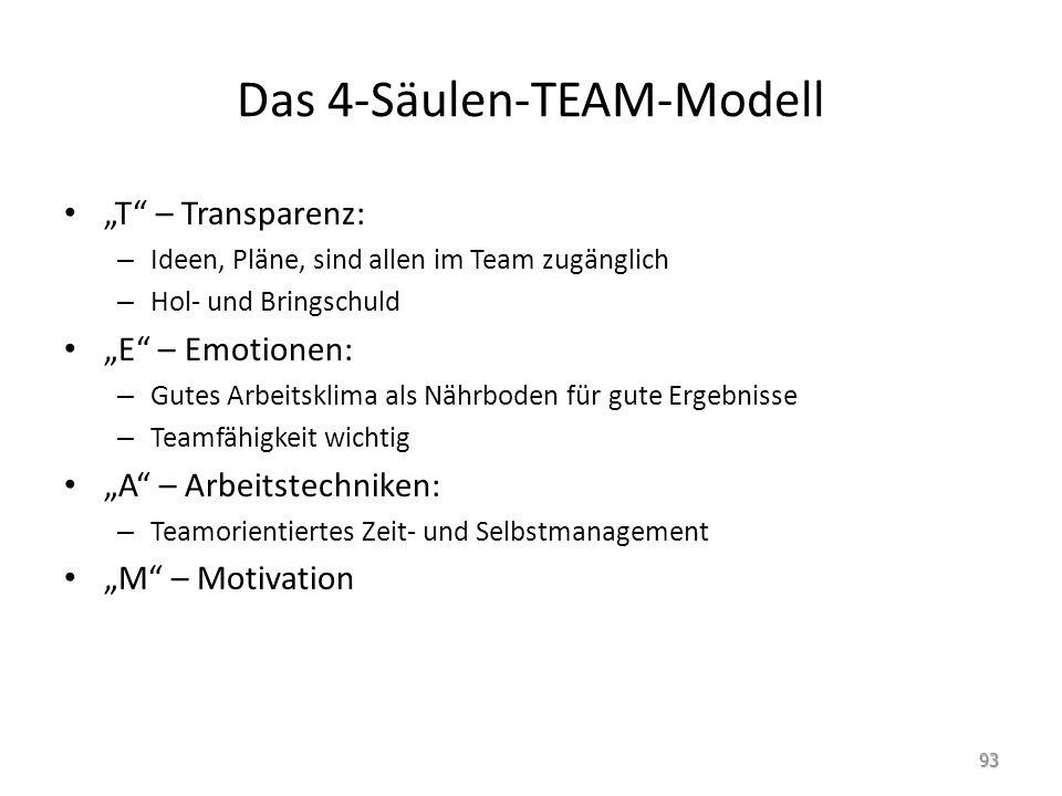 """Das 4-Säulen-TEAM-Modell """"T"""" – Transparenz: – Ideen, Pläne, sind allen im Team zugänglich – Hol- und Bringschuld """"E"""" – Emotionen: – Gutes Arbeitsklima"""