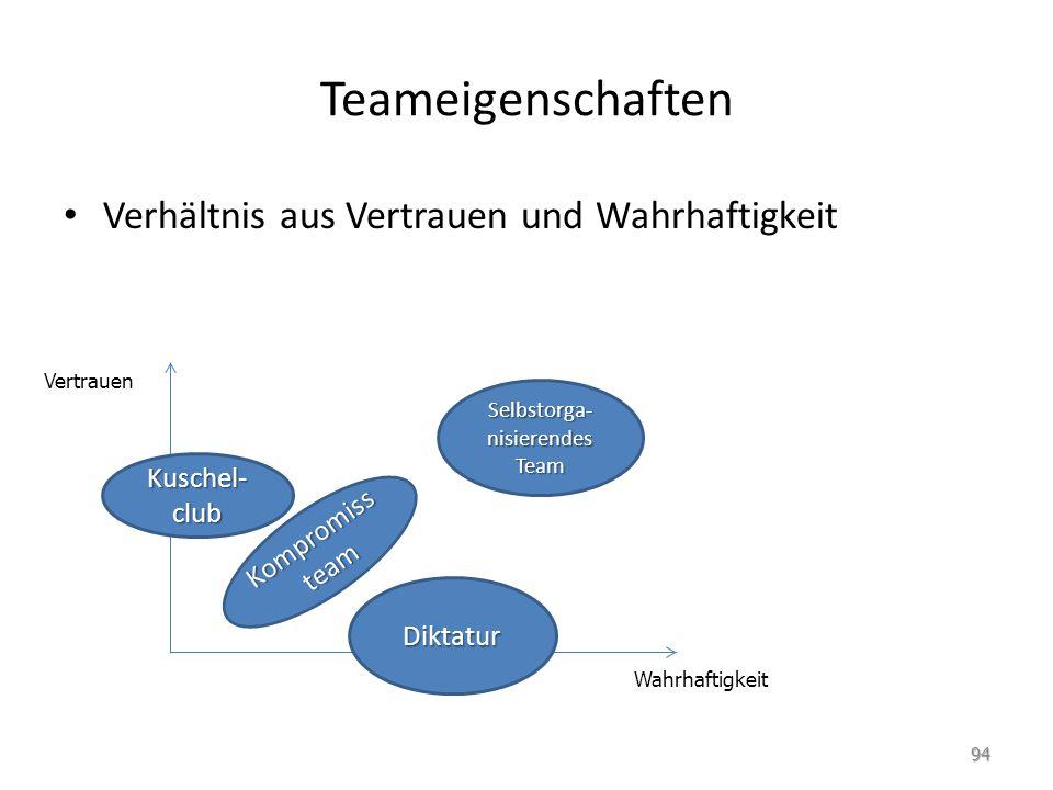 Teameigenschaften Verhältnis aus Vertrauen und Wahrhaftigkeit Selbstorga- nisierendes Team Kuschel- club Diktatur Kompromiss team Wahrhaftigkeit Vertr
