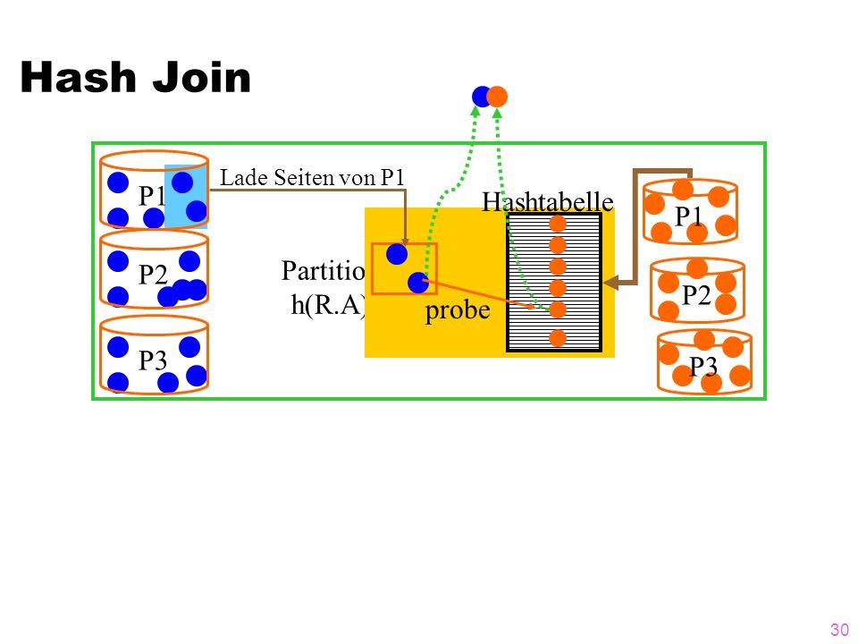 30 P1 P2P3 Partition h(R.A) P1 P2 P3 Hashtabelle probe Lade Seiten von P1 Hash Join
