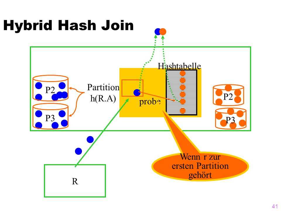 41 Hybrid Hash Join R P2P3 Partition h(R.A) P2 P3 Hashtabelle probe Wenn r zur ersten Partition gehört