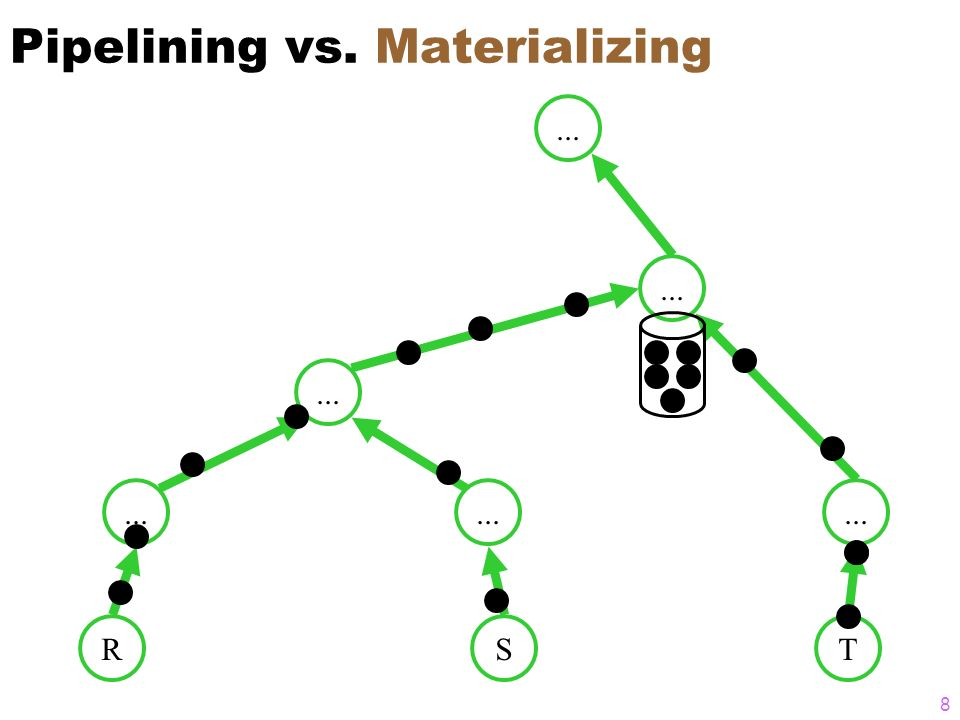 8 Pipelining vs. Materializing RS... T