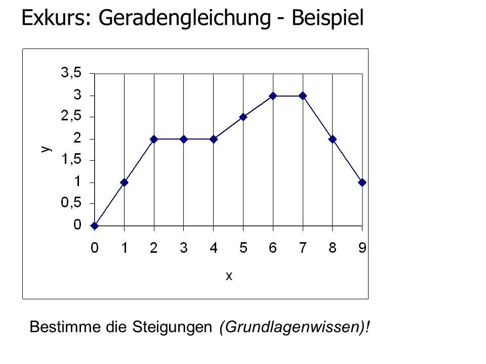 Exkurs: Geradengleichung - Beispiel Bestimme die Steigungen (Grundlagenwissen)!