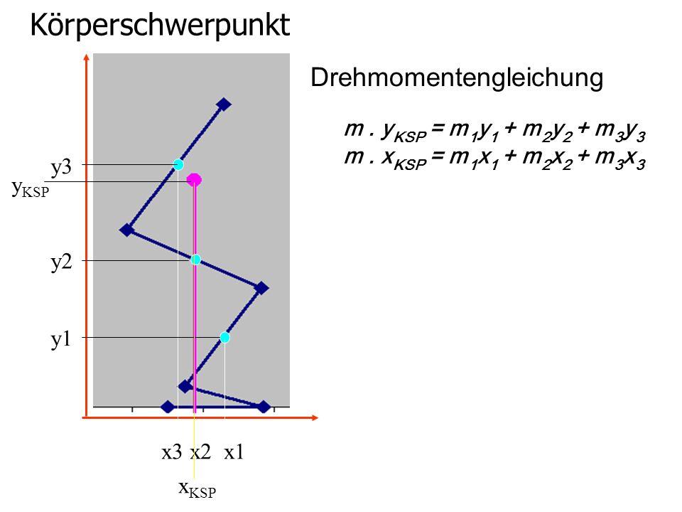 Körperschwerpunkt m. y KSP = m 1 y 1 + m 2 y 2 + m 3 y 3 m. x KSP = m 1 x 1 + m 2 x 2 + m 3 x 3 x3 x2 x1 y3 y2 y1 y KSP x KSP Drehmomentengleichung