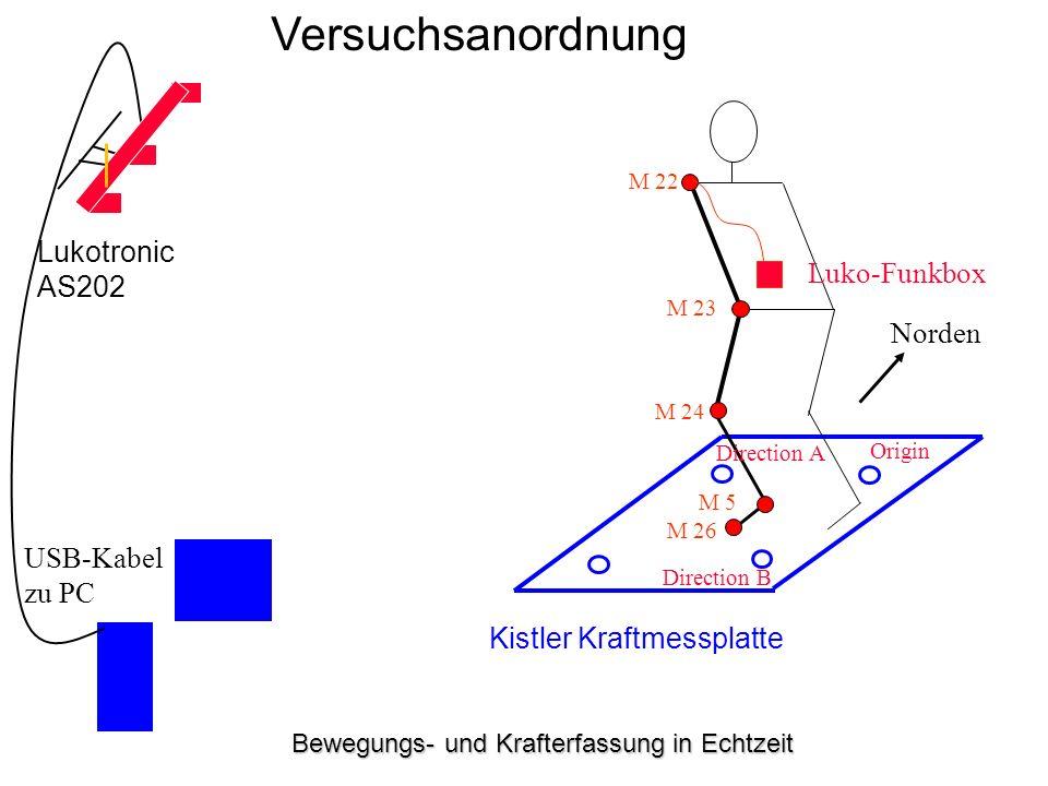 Bewegungs- und Krafterfassung in Echtzeit Versuchsanordnung Kistler Kraftmessplatte Lukotronic AS202 M 22 M 23 M 24 M 5 M 26 Norden Luko-Funkbox USB-K