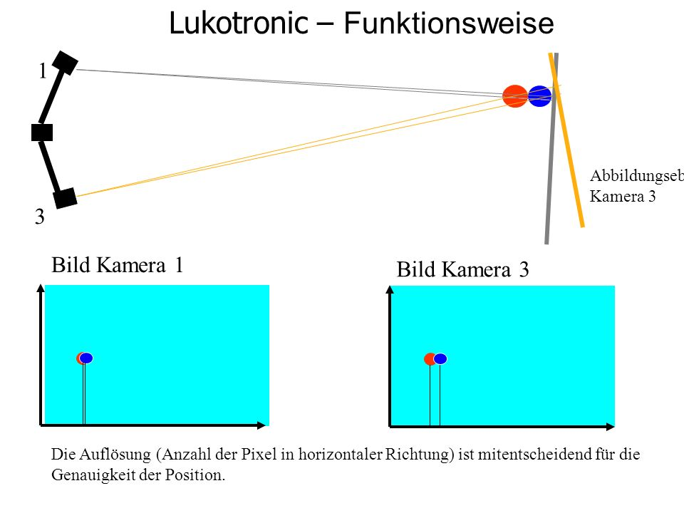 Lukotronic – Funktionsweise 1 3 Bild Kamera 1 Bild Kamera 3 Die Auflösung (Anzahl der Pixel in horizontaler Richtung) ist mitentscheidend für die Gena