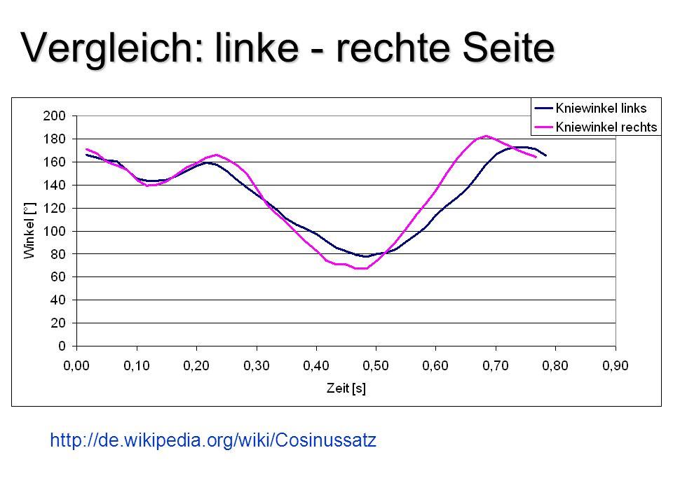 Vergleich: linke - rechte Seite http://de.wikipedia.org/wiki/Cosinussatz
