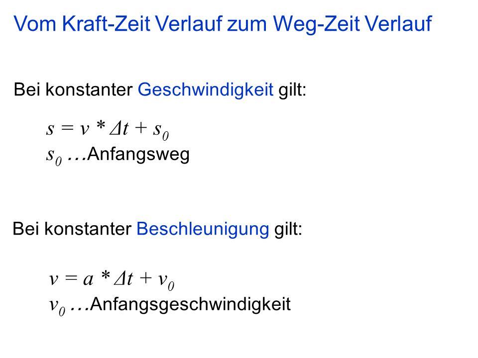 Bei konstanter Geschwindigkeit gilt: s = v * Δt + s 0 s 0 … Anfangsweg v = a * Δt + v 0 v 0 … Anfangsgeschwindigkeit Bei konstanter Beschleunigung gil