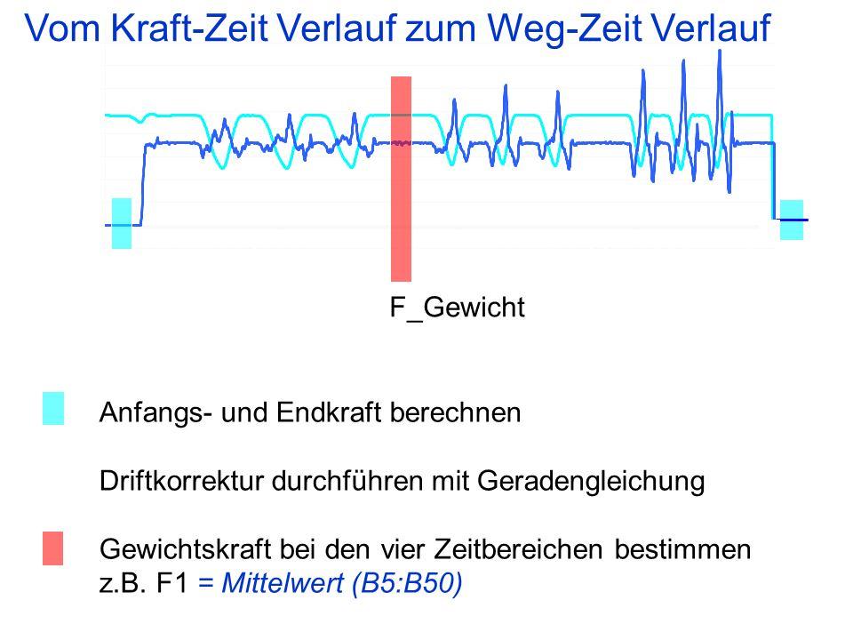 Anfangs- und Endkraft berechnen Driftkorrektur durchführen mit Geradengleichung Gewichtskraft bei den vier Zeitbereichen bestimmen z.B. F1 = Mittelwer