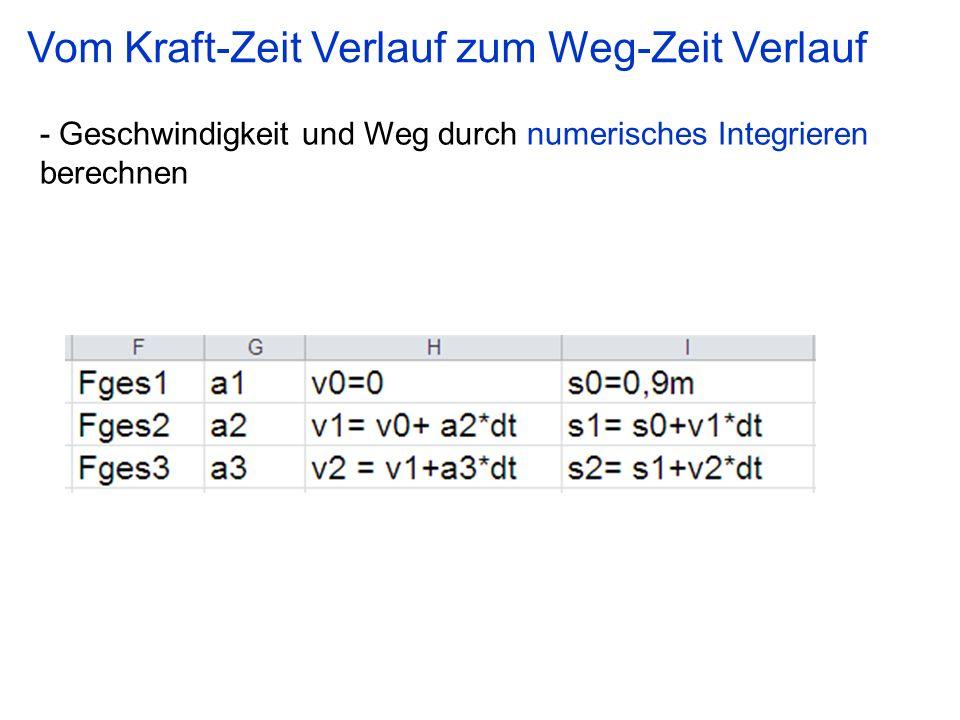 - Geschwindigkeit und Weg durch numerisches Integrieren berechnen Vom Kraft-Zeit Verlauf zum Weg-Zeit Verlauf