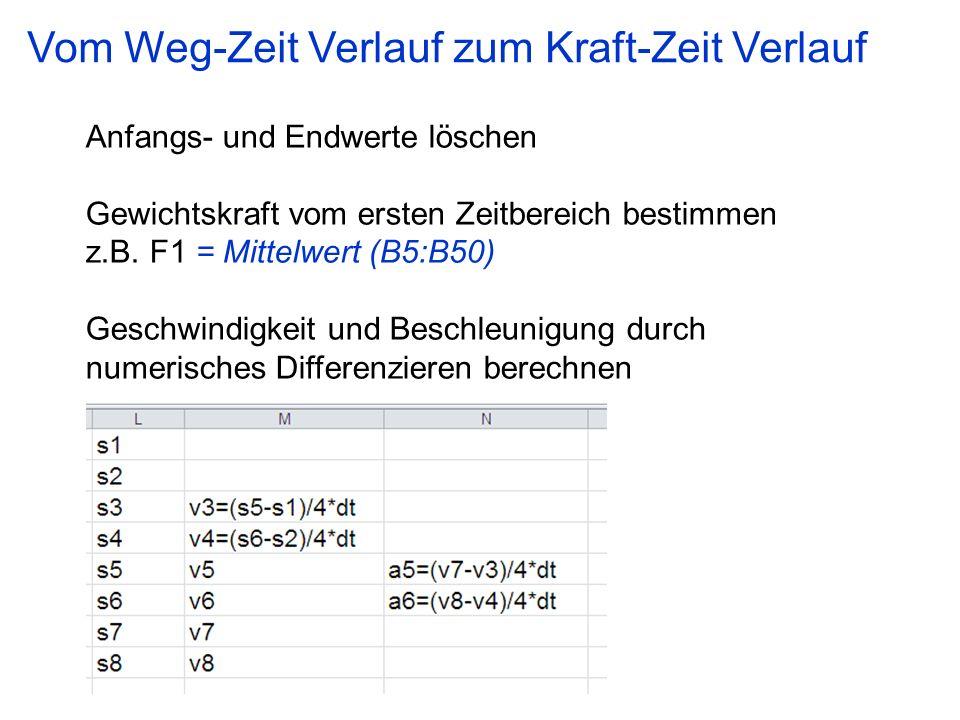 Anfangs- und Endwerte löschen Gewichtskraft vom ersten Zeitbereich bestimmen z.B. F1 = Mittelwert (B5:B50) Geschwindigkeit und Beschleunigung durch nu