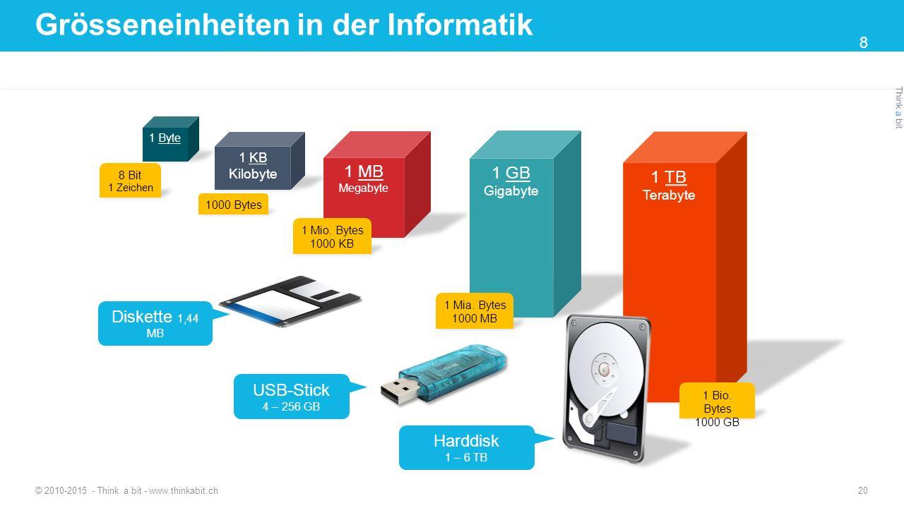 Grösseneinheiten in der Informatik © 2010-2015 - Think a bit - www.thinkabit.ch 1 KB Kilobyte 1 MB Megabyte 1 GB Gigabyte 1 TB Terabyte 1 Byte 8 Bit 1 Zeichen 1000 Bytes 1 Mia.