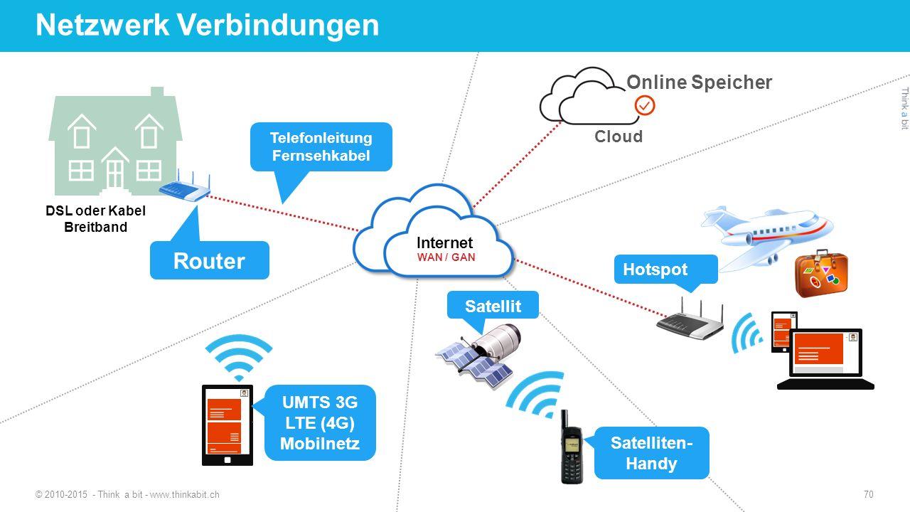 Netzwerk Verbindungen © 2010-2015 - Think a bit - www.thinkabit.ch DSL oder Kabel Breitband Router Telefonleitung Fernsehkabel Cloud Online Speicher UMTS 3G LTE (4G) Mobilnetz Hotspot Satellit Satelliten- Handy 70
