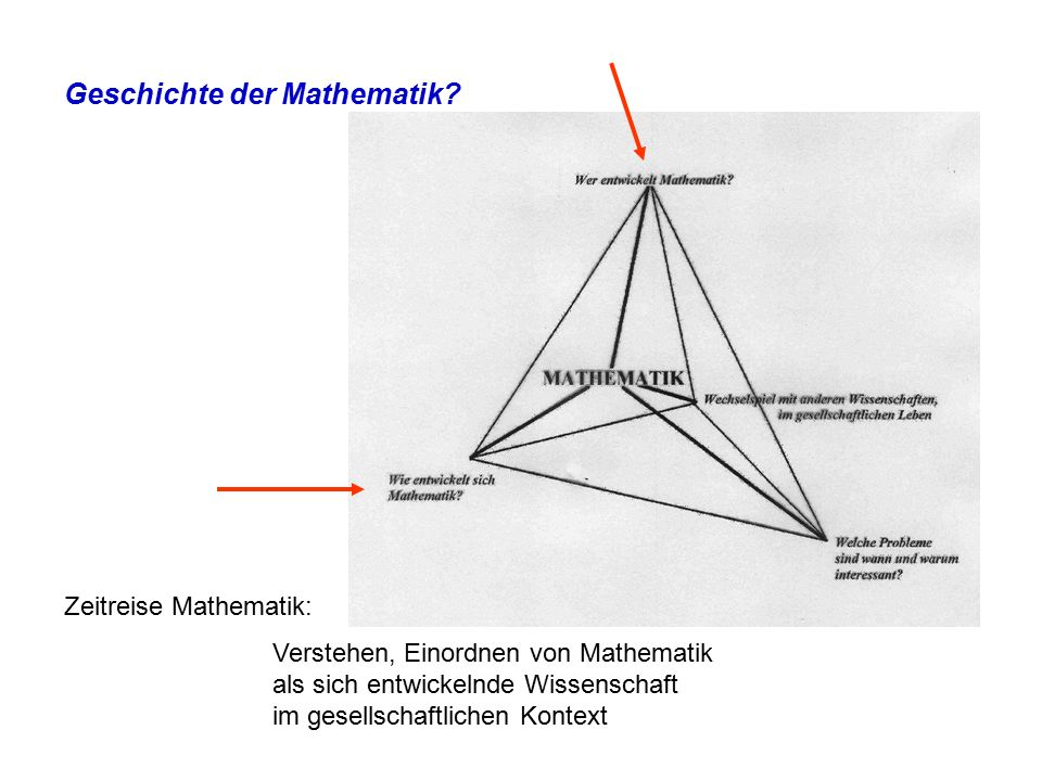 Zeit Vorwissenschaftliche Phase Anfänge der Mathematik Neueste Entwicklungen in der Mathematik Entwicklung eines bestimmten mathematischen Gebiets.
