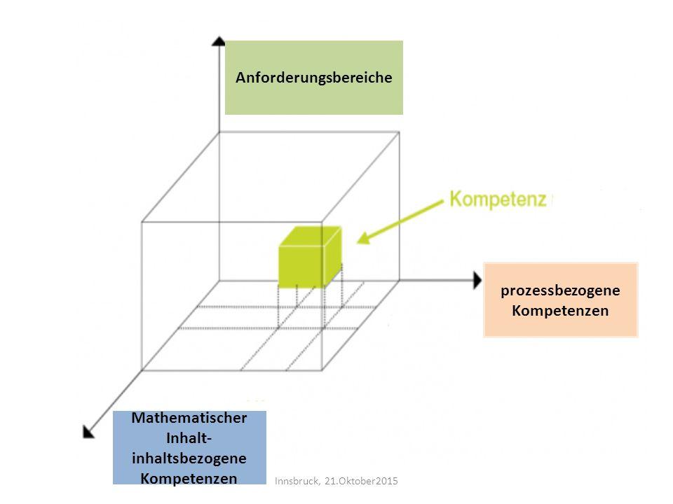 Mathematischer Inhalt- inhaltsbezogene Kompetenzen prozessbezogene Kompetenzen Anforderungsbereiche Innsbruck, 21.Oktober2015