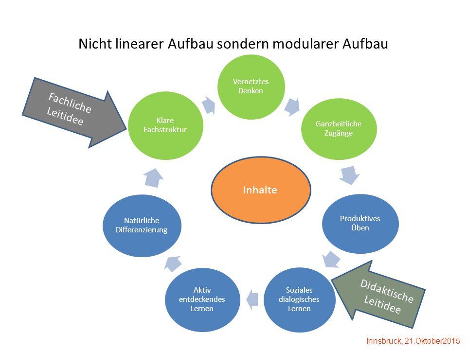 Nicht linearer Aufbau sondern modularer Aufbau Vernetztes Denken Ganzheitliche Zugänge Produktives Üben Soziales dialogisches Lernen Aktiv entdeckende