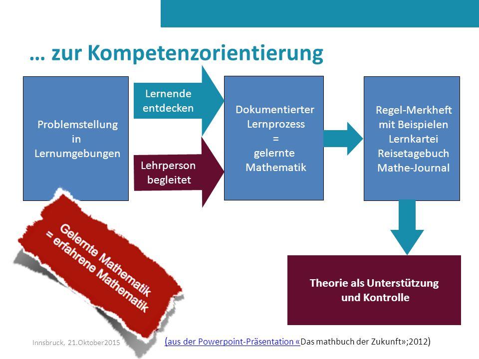 Problemstellung in Lernumgebungen Dokumentierter Lernprozess = gelernte Mathematik Lernende entdecken Lehrperson begleitet Regel-Merkheft mit Beispiel