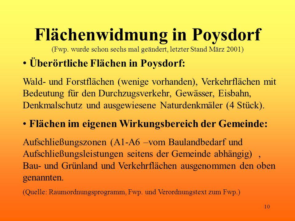 10 Flächenwidmung in Poysdorf (Fwp. wurde schon sechs mal geändert, letzter Stand März 2001) Überörtliche Flächen in Poysdorf: Wald- und Forstflächen