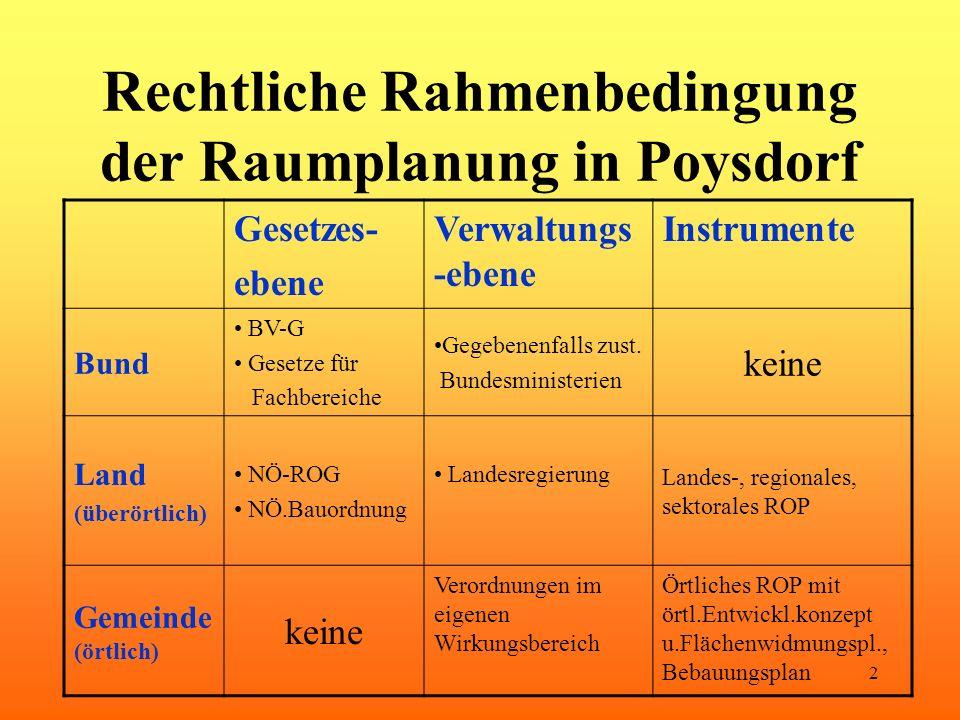 2 Rechtliche Rahmenbedingung der Raumplanung in Poysdorf Gesetzes- ebene Verwaltungs -ebene Instrumente Bund BV-G Gesetze für Fachbereiche Gegebenenfa