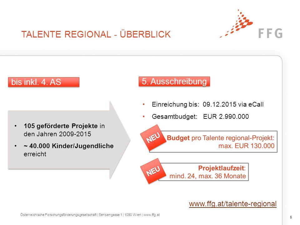 TALENTE REGIONAL - ÜBERBLICK 5 Österreichische Forschungsförderungsgesellschaft | Sensengasse 1 | 1090 Wien | www.ffg.at 105 geförderte Projekte in den Jahren 2009-2015 ~ 40.000 Kinder/Jugendliche erreicht 105 geförderte Projekte in den Jahren 2009-2015 ~ 40.000 Kinder/Jugendliche erreicht Einreichung bis: 09.12.2015 via eCall Gesamtbudget: EUR 2.990.000 bis inkl.