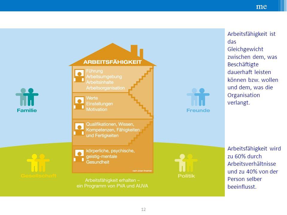 me 12 Das Haus der Arbeitsfähigkeit Arbeitsfähigkeit ist das Gleichgewicht zwischen dem, was Beschäftigte dauerhaft leisten können bzw.