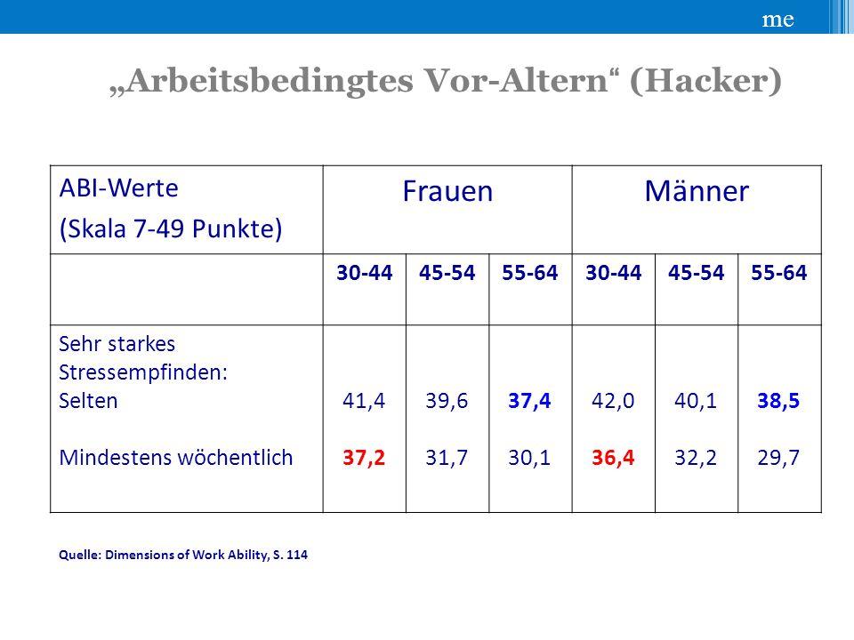 """me """"Arbeitsbedingtes Vor-Altern (Hacker) ABI-Werte (Skala 7-49 Punkte) FrauenMänner 30-4445-5455-6430-4445-5455-64 Sehr starkes Stressempfinden: Selten Mindestens wöchentlich 41,4 37,2 39,6 31,7 37,4 30,1 42,0 36,4 40,1 32,2 38,5 29,7 Quelle: Dimensions of Work Ability, S."""